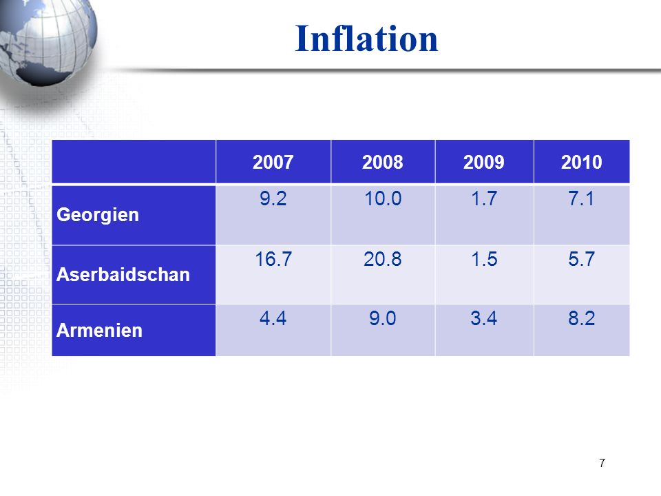 Inflation 2007. 2008. 2009. 2010. Georgien. 9.2. 10.0. 1.7. 7.1. Aserbaidschan. 16.7. 20.8.