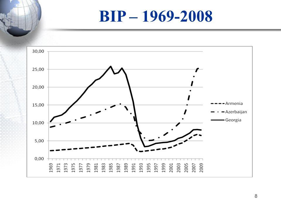 BIP – 1969-2008