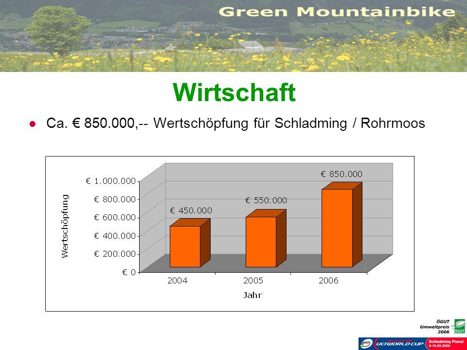 Wirtschaft Ca. € 850.000,-- Wertschöpfung für Schladming / Rohrmoos