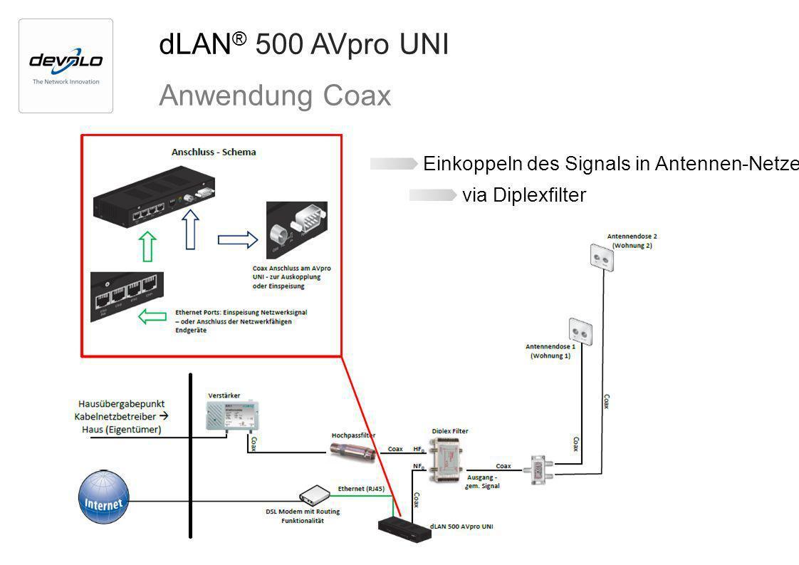 dLAN® 500 AVpro UNI Anwendung Coax
