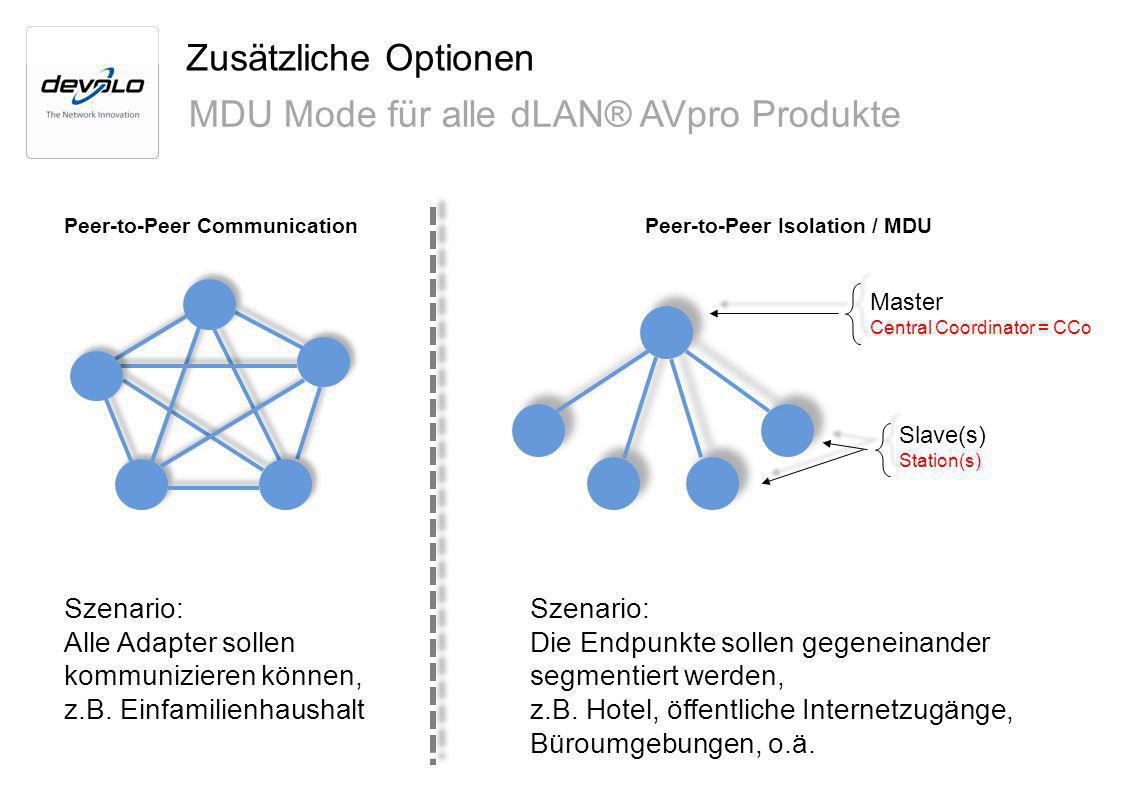 MDU Mode für alle dLAN® AVpro Produkte