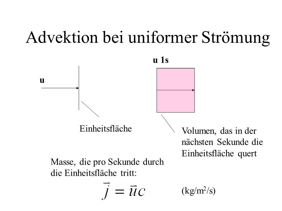 Advektion bei uniformer Strömung