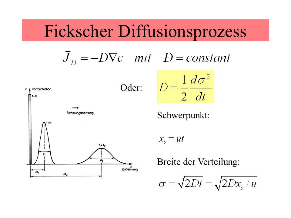 Fickscher Diffusionsprozess