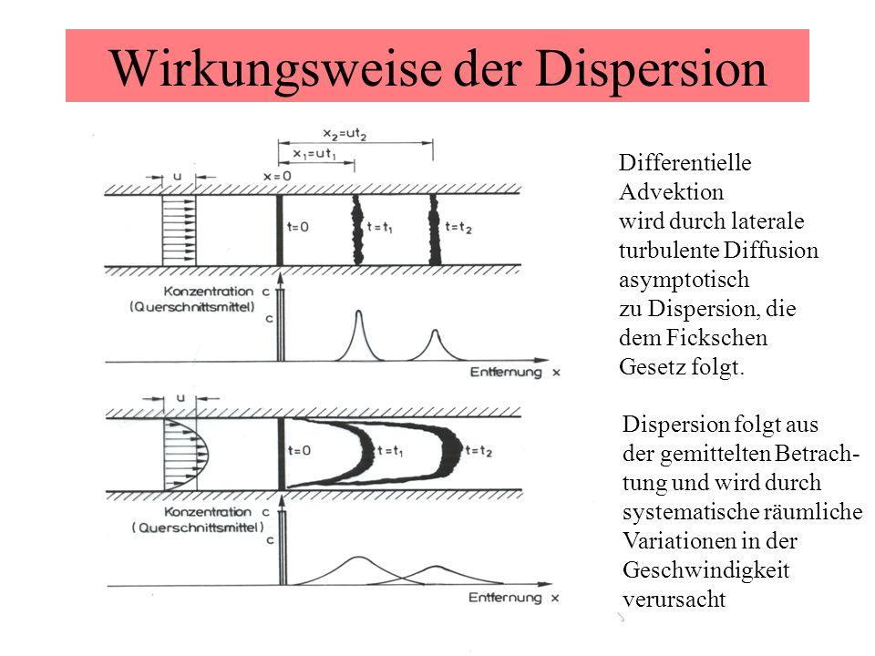 Wirkungsweise der Dispersion