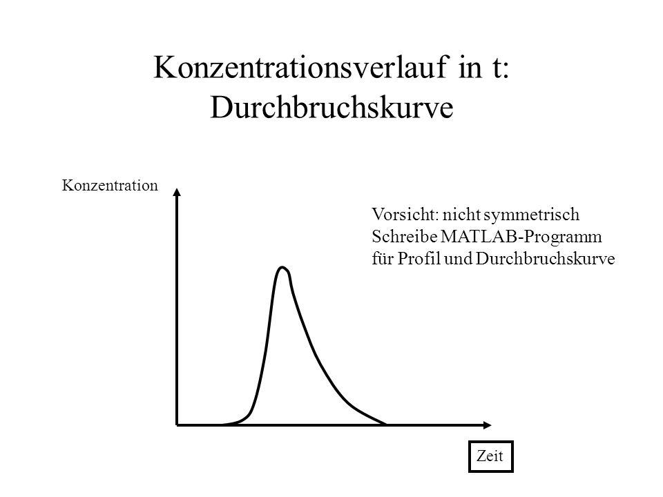 Konzentrationsverlauf in t: Durchbruchskurve
