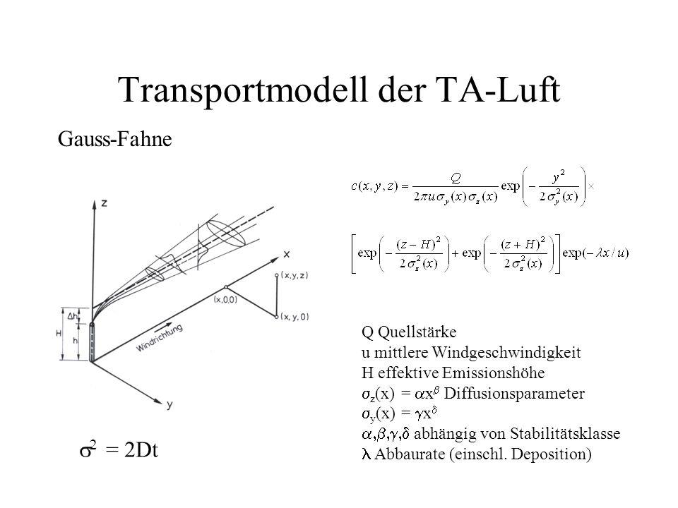 Transportmodell der TA-Luft