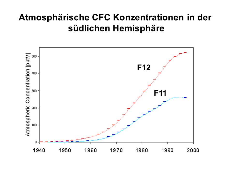 Atmosphärische CFC Konzentrationen in der