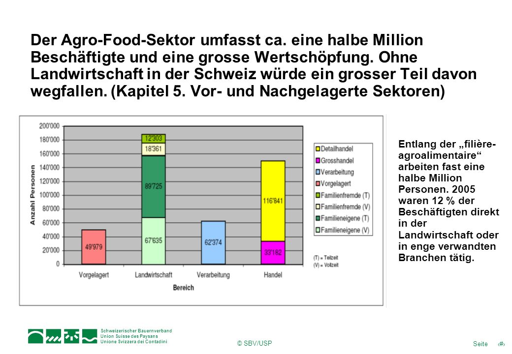 Grafik Wertschöpfung Agrofoodsektor
