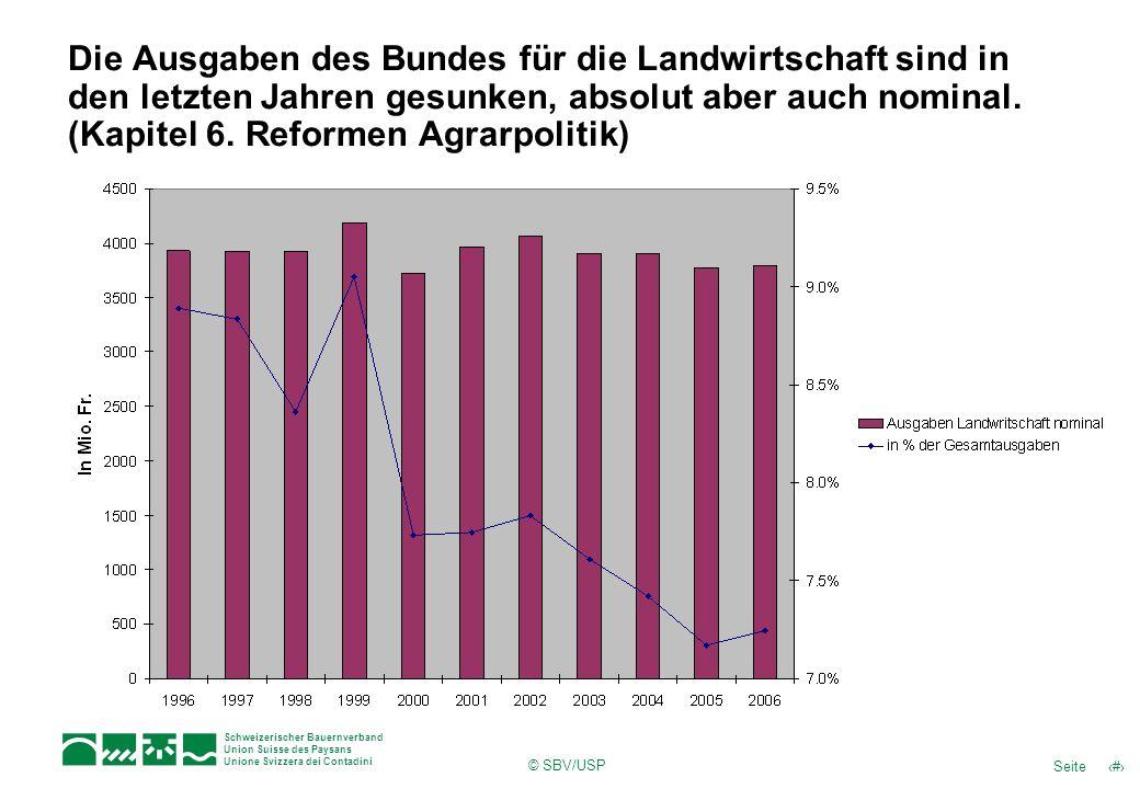 Die Ausgaben des Bundes für die Landwirtschaft sind in den letzten Jahren gesunken, absolut aber auch nominal. (Kapitel 6. Reformen Agrarpolitik)