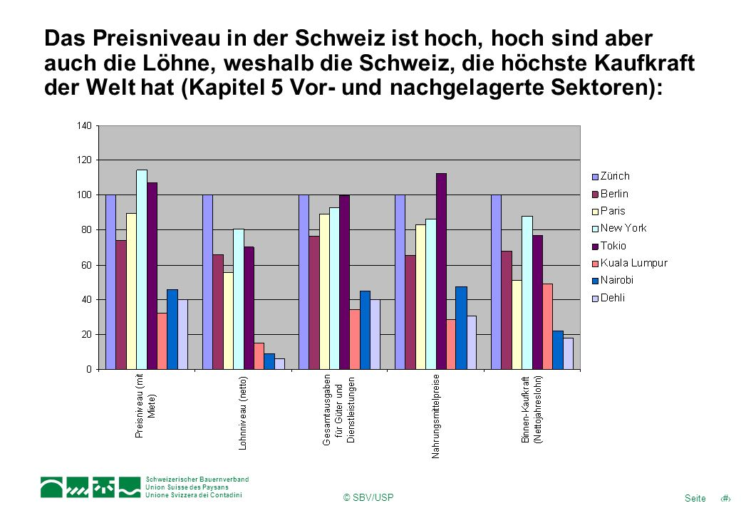 Das Preisniveau in der Schweiz ist hoch, hoch sind aber auch die Löhne, weshalb die Schweiz, die höchste Kaufkraft der Welt hat (Kapitel 5 Vor- und nachgelagerte Sektoren):