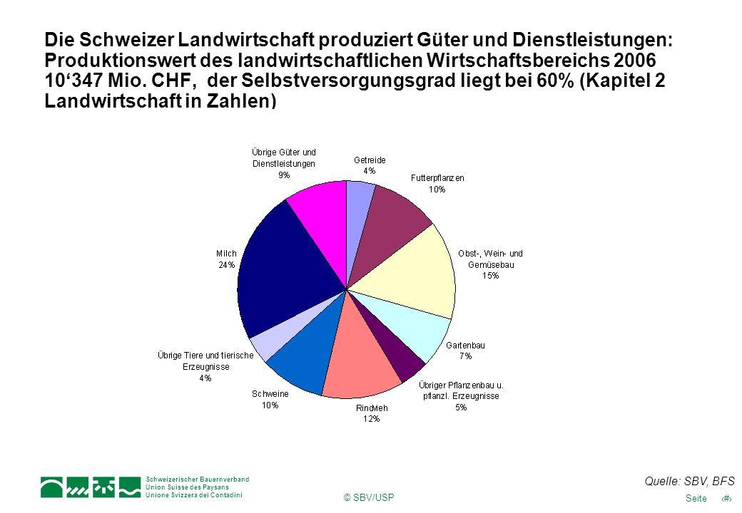 Die Schweizer Landwirtschaft produziert Güter und Dienstleistungen: Produktionswert des landwirtschaftlichen Wirtschaftsbereichs 2006 10'347 Mio. CHF, der Selbstversorgungsgrad liegt bei 60% (Kapitel 2 Landwirtschaft in Zahlen)