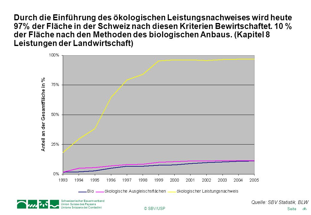 Durch die Einführung des ökologischen Leistungsnachweises wird heute 97% der Fläche in der Schweiz nach diesen Kriterien Bewirtschaftet. 10 % der Fläche nach den Methoden des biologischen Anbaus. (Kapitel 8 Leistungen der Landwirtschaft)