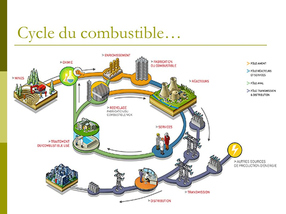 Cycle du combustible…