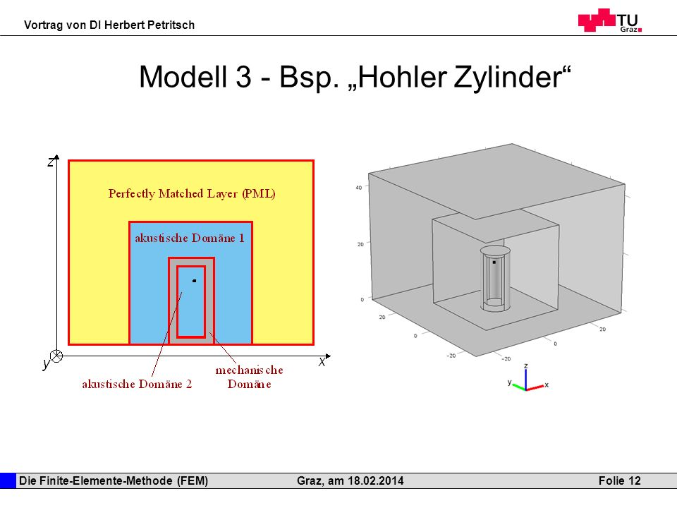 """Modell 3 - Bsp. """"Hohler Zylinder"""