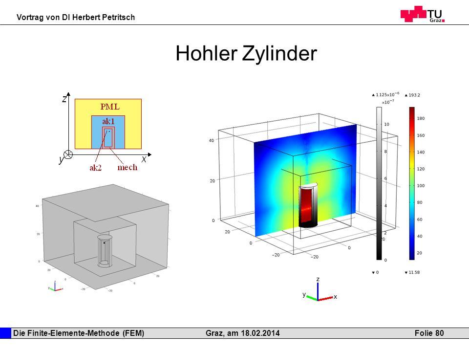 Hohler Zylinder