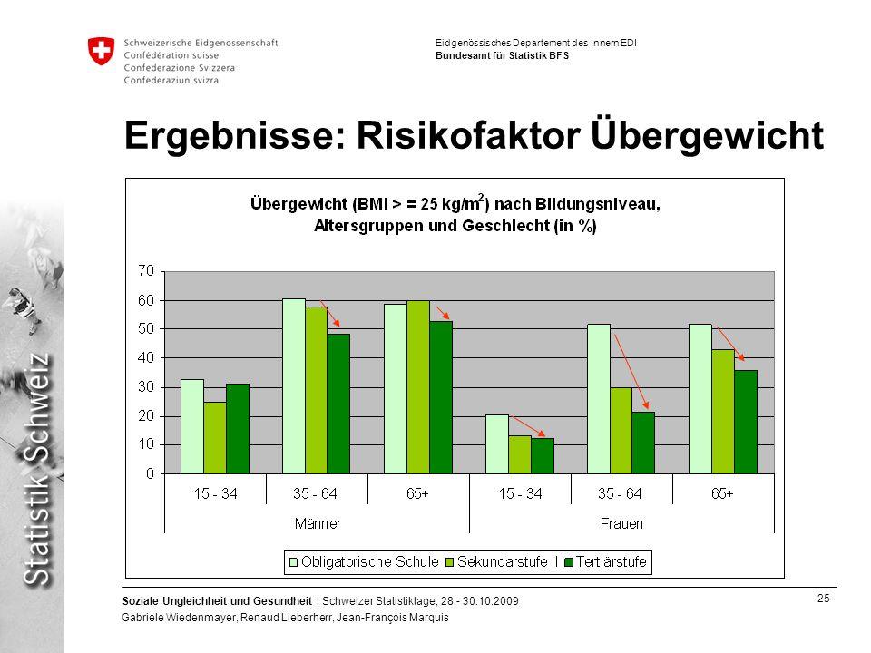 Ergebnisse: Risikofaktor Übergewicht