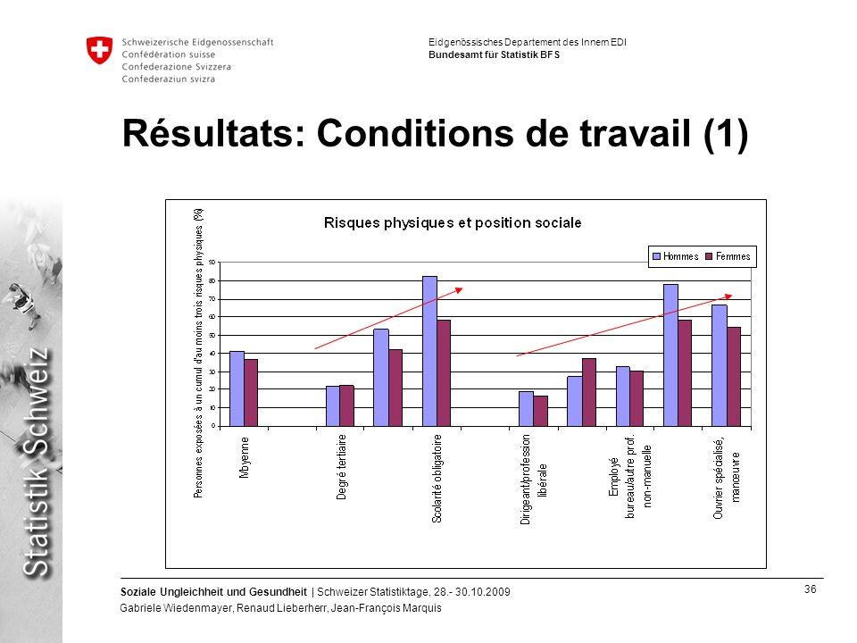 Résultats: Conditions de travail (1)