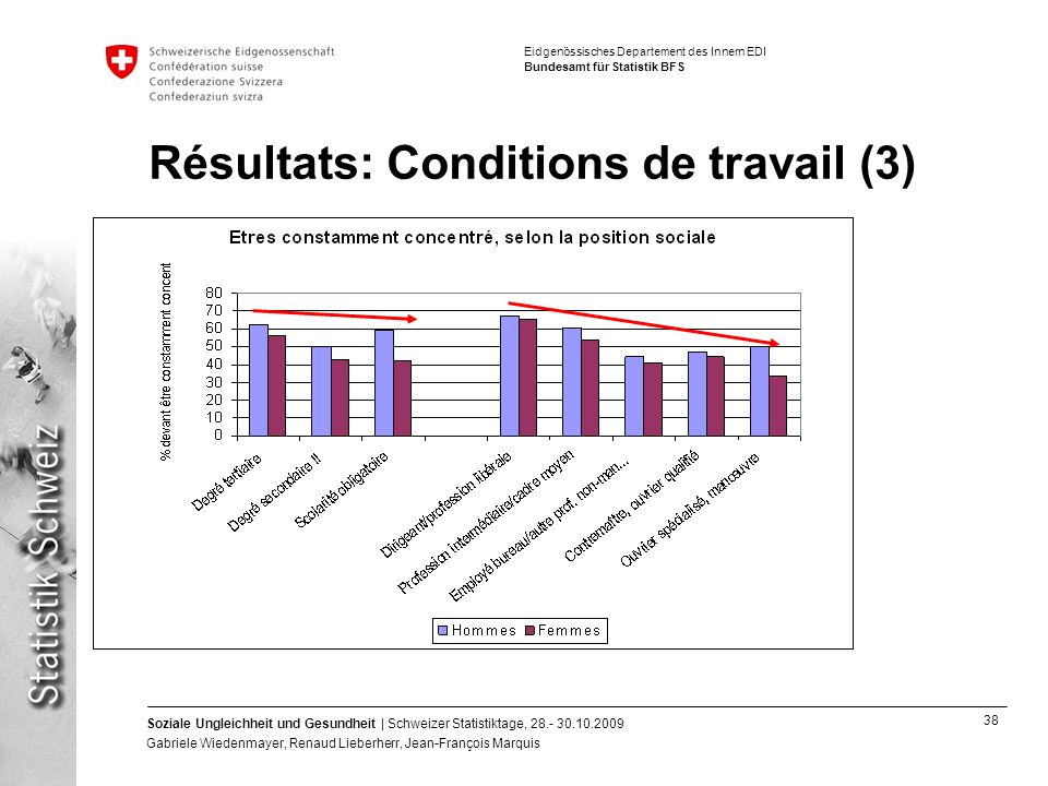 Résultats: Conditions de travail (3)
