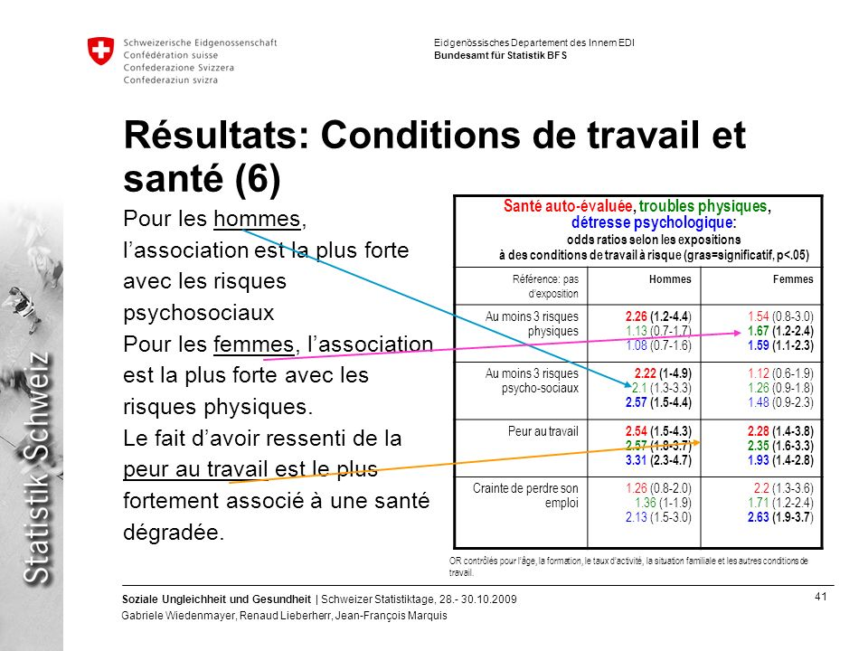 Résultats: Conditions de travail et santé (6)