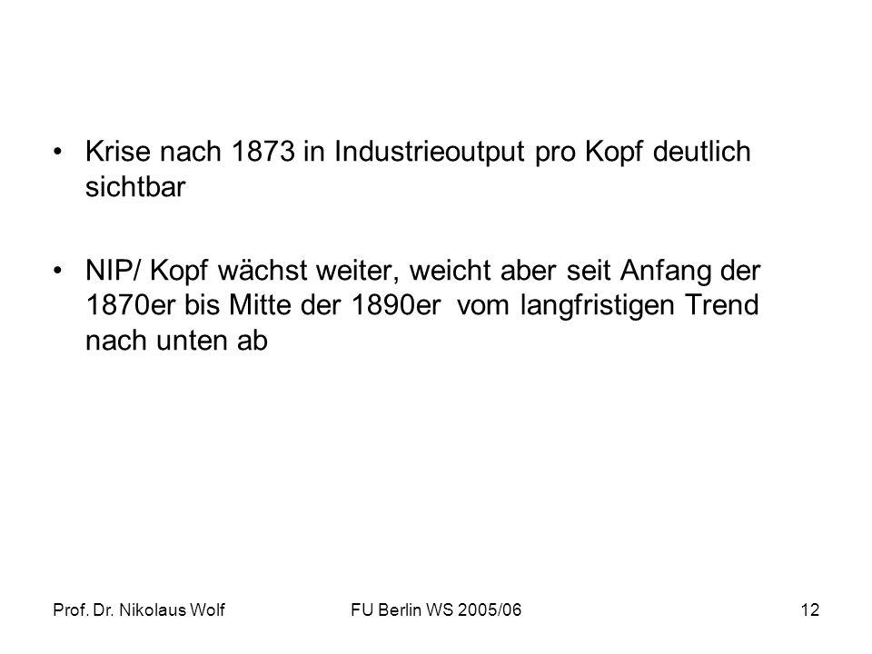 Krise nach 1873 in Industrieoutput pro Kopf deutlich sichtbar