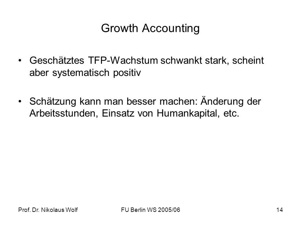 Growth Accounting Geschätztes TFP-Wachstum schwankt stark, scheint aber systematisch positiv.
