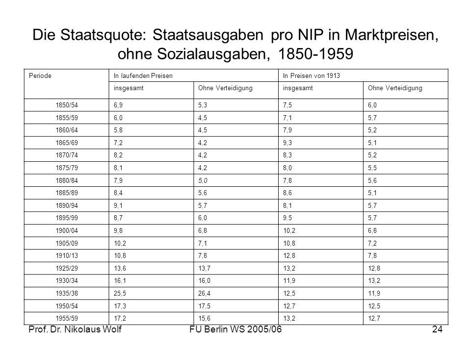 Die Staatsquote: Staatsausgaben pro NIP in Marktpreisen, ohne Sozialausgaben, 1850-1959