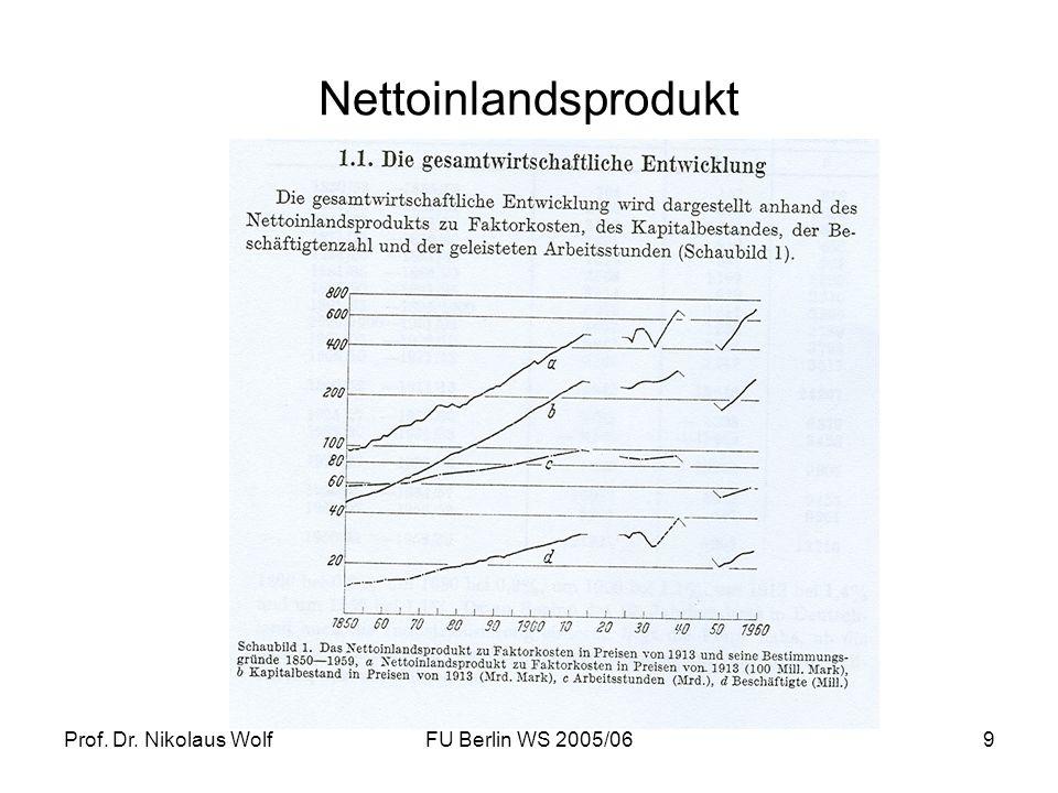Nettoinlandsprodukt Prof. Dr. Nikolaus Wolf FU Berlin WS 2005/06