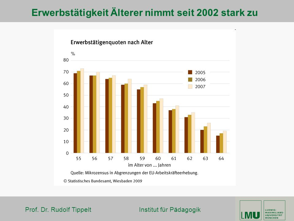 Erwerbstätigkeit Älterer nimmt seit 2002 stark zu