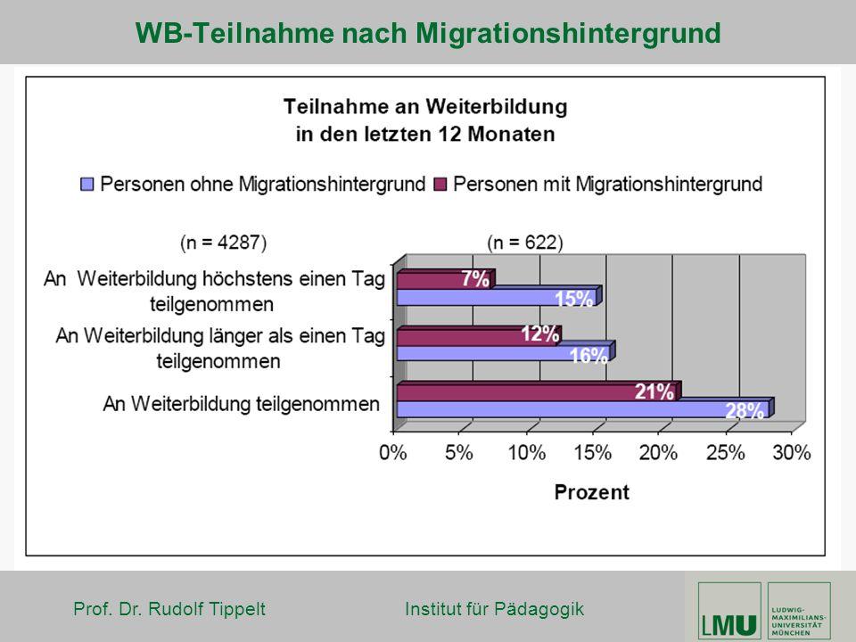 WB-Teilnahme nach Migrationshintergrund