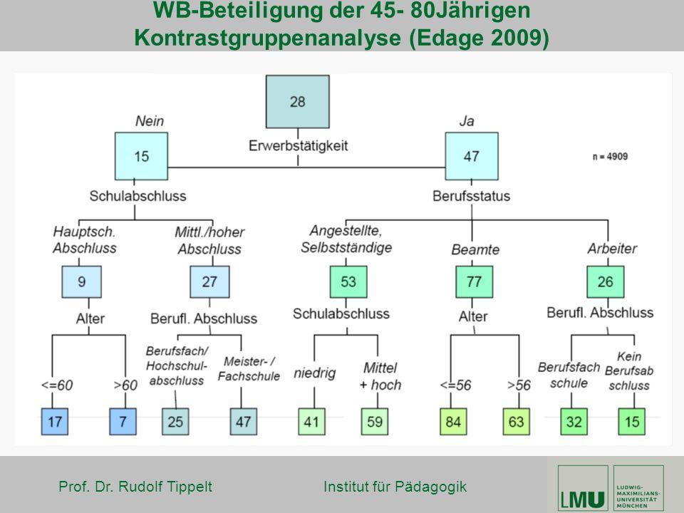 WB-Beteiligung der 45- 80Jährigen Kontrastgruppenanalyse (Edage 2009)