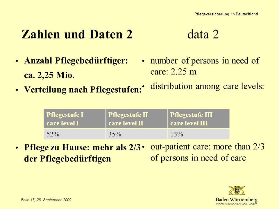 Zahlen und Daten 2 data 2 Anzahl Pflegebedürftiger:
