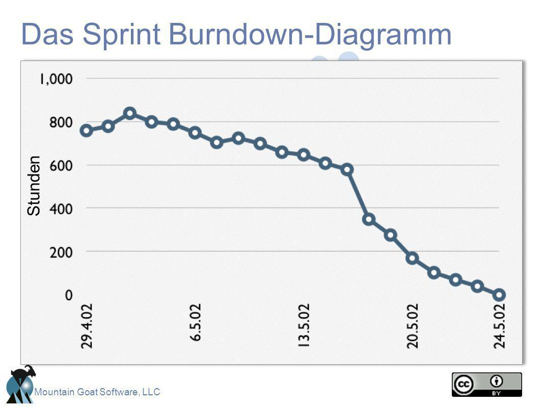 Das Sprint Burndown-Diagramm