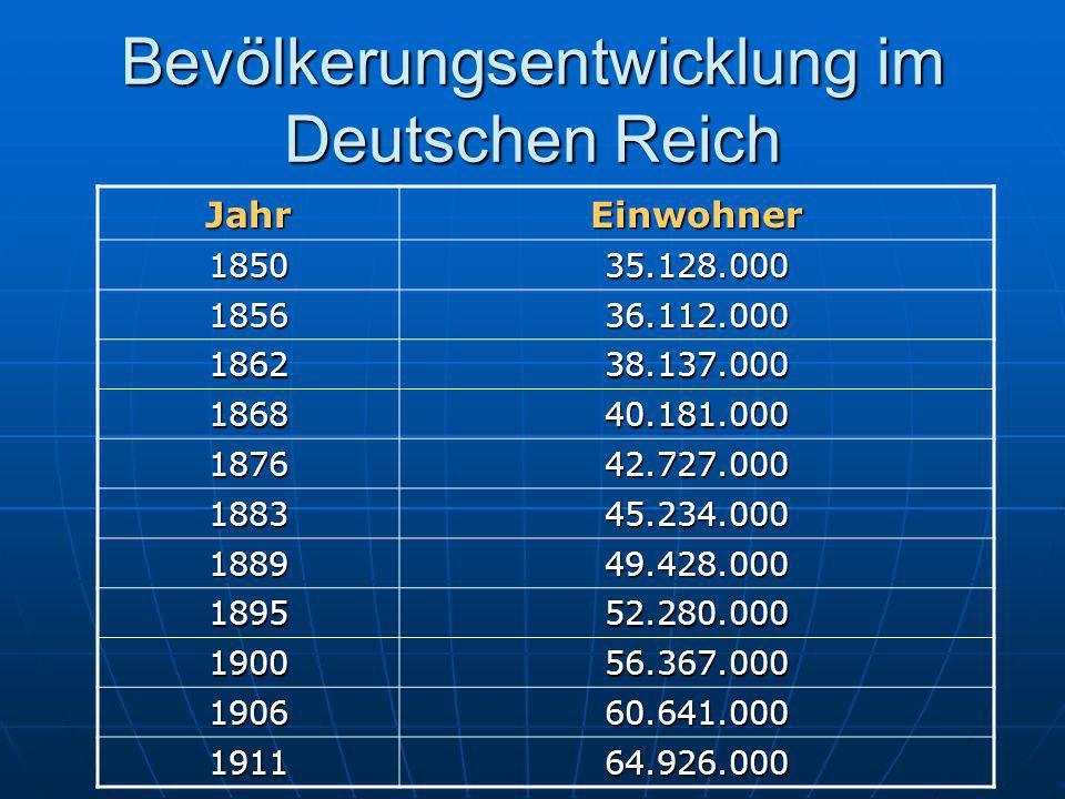 Bevölkerungsentwicklung im Deutschen Reich