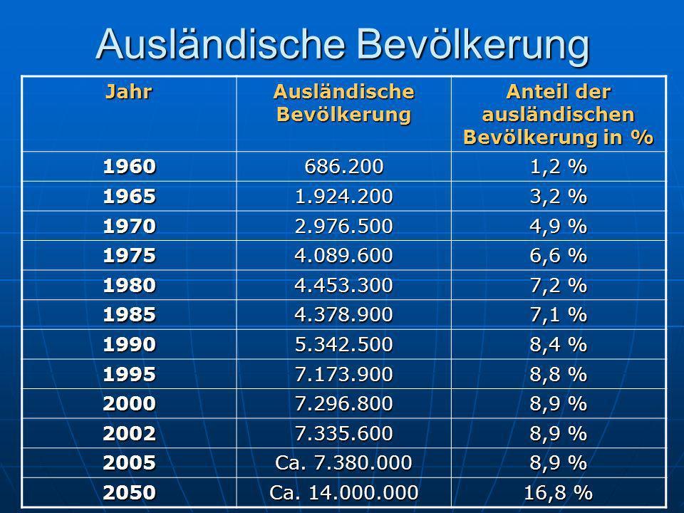 Ausländische Bevölkerung