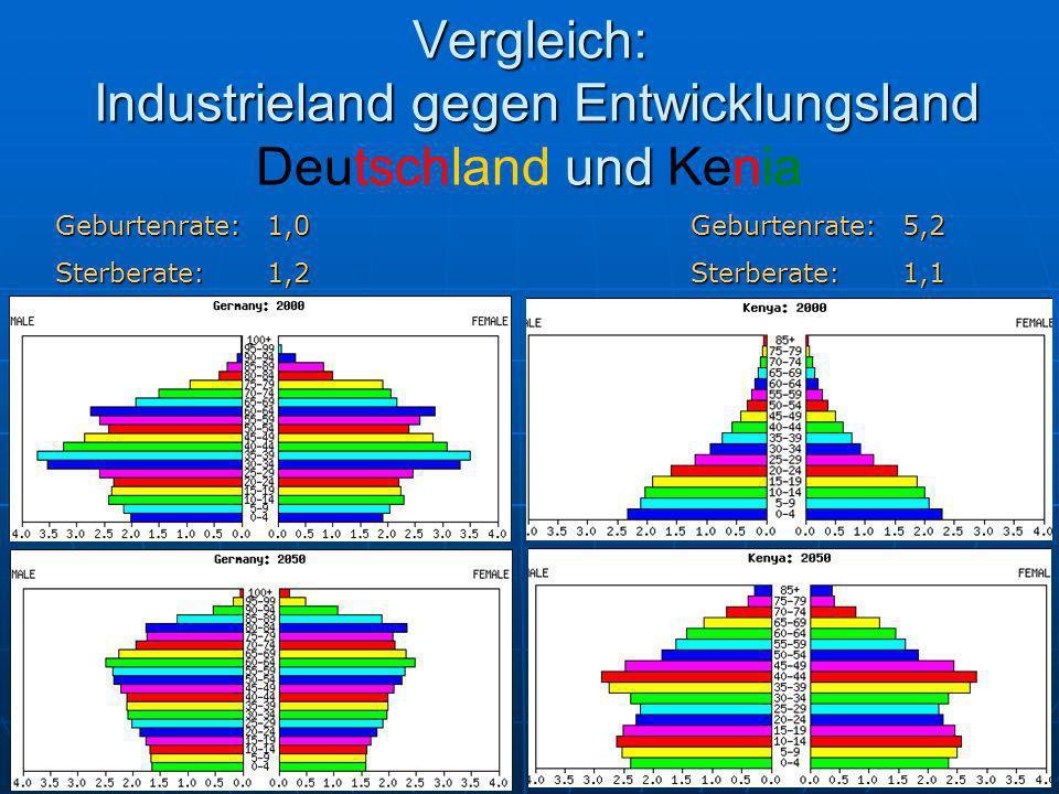 Vergleich: Industrieland gegen Entwicklungsland Deutschland und Kenia