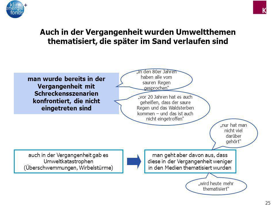 Auch in der Vergangenheit wurden Umweltthemen thematisiert, die später im Sand verlaufen sind