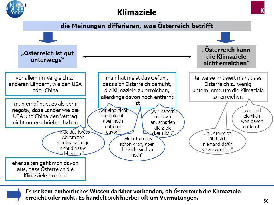 Klimaziele die Meinungen differieren, was Österreich betrifft