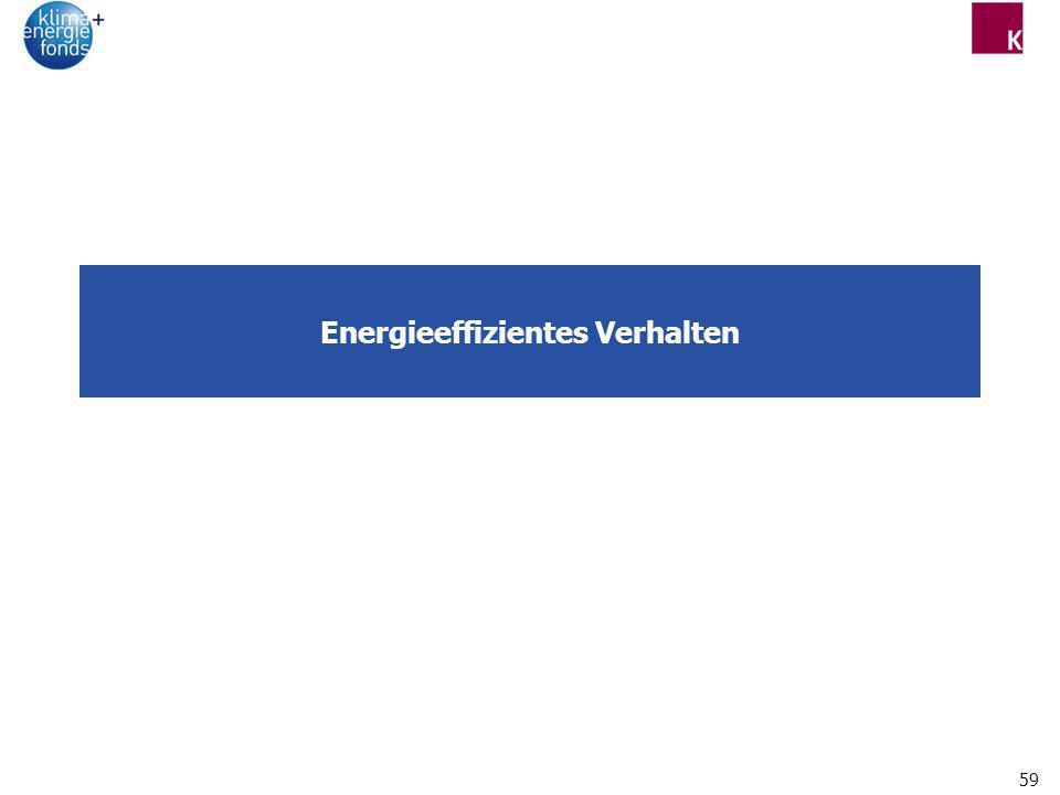 Energieeffizientes Verhalten