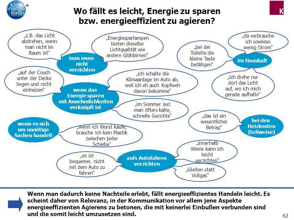 Wo fällt es leicht, Energie zu sparen bzw. energieeffizient zu agieren