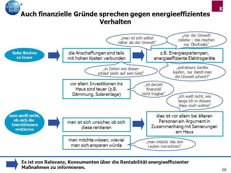Auch finanzielle Gründe sprechen gegen energieeffizientes Verhalten
