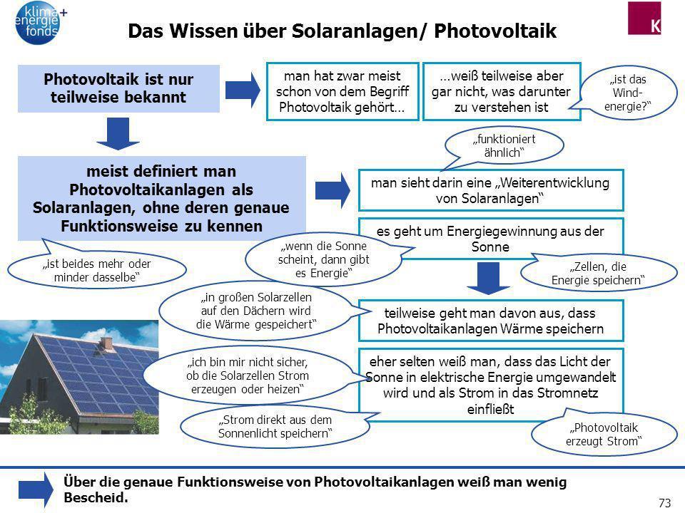 Das Wissen über Solaranlagen/ Photovoltaik