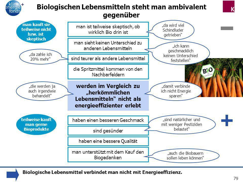 Biologischen Lebensmitteln steht man ambivalent gegenüber