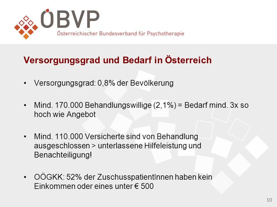 Versorgungsgrad und Bedarf in Österreich