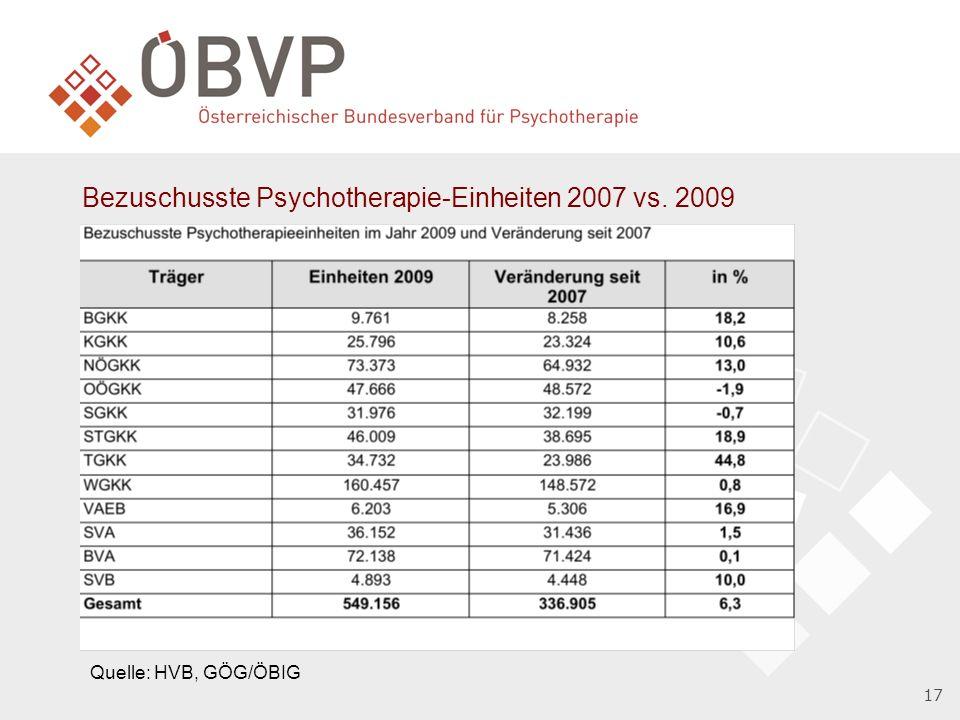 Bezuschusste Psychotherapie-Einheiten 2007 vs. 2009