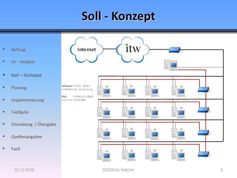 Soll - Konzept Soll – Konzept Auftrag Ist – Analyse Planung