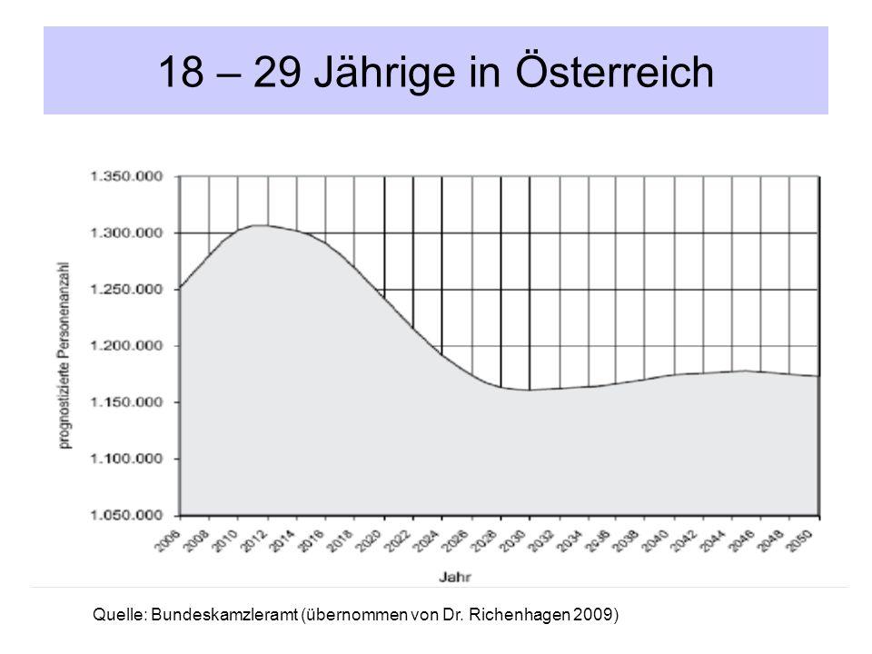 18 – 29 Jährige in Österreich