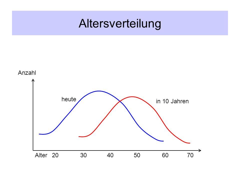 Altersverteilung Anzahl. heute. in 10 Jahren. Alter.