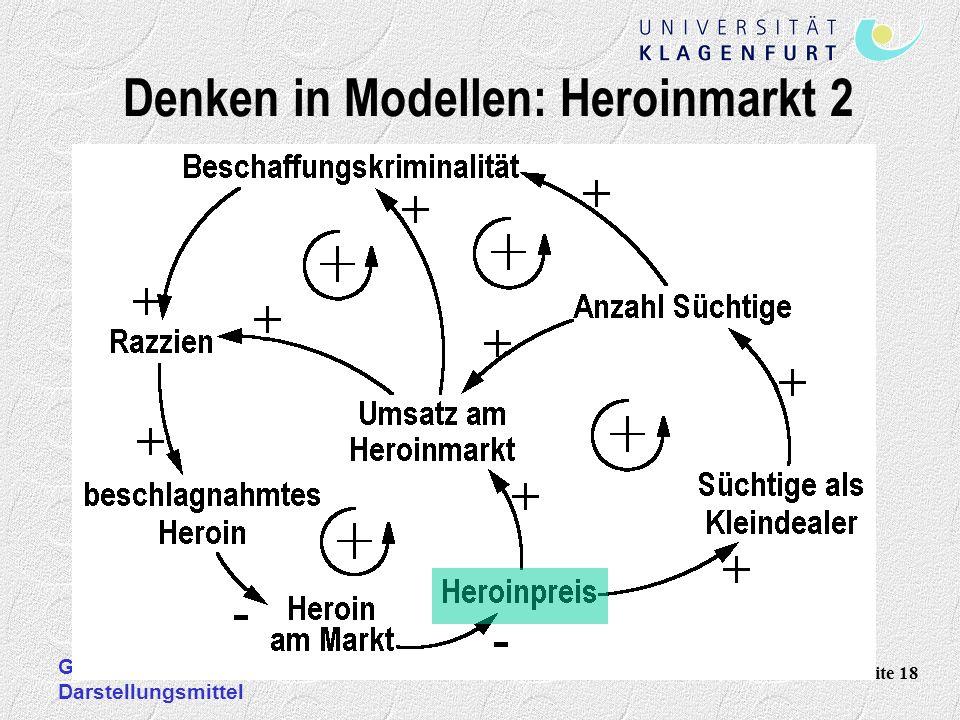 Denken in Modellen: Heroinmarkt 2