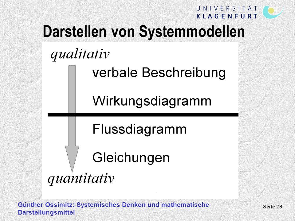 Darstellen von Systemmodellen