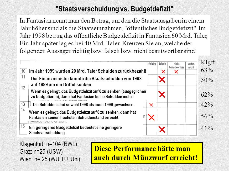Staatsverschuldung vs. Budgetdefizit